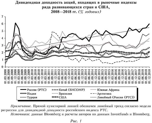 Дивидендная доходность акций, входящих в рыночные индексы ряда развивающихся стран и США, 2008—2018 гг. (% годовых)