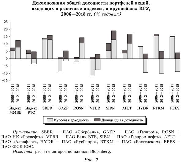 Декомпозиция общей доходности портфелей акций, входящих в рыночные индексы, и крупнейших КГУ, 2006—2018 гг. (% годовых)