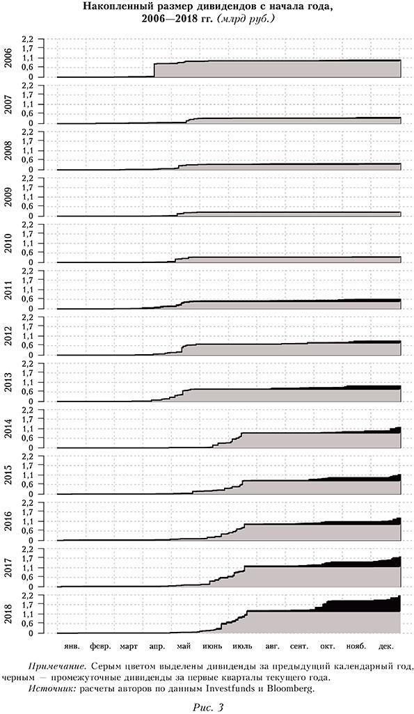 Накопленный размер дивидендов с начала года, 2006—2018 гг. (млрд руб.)