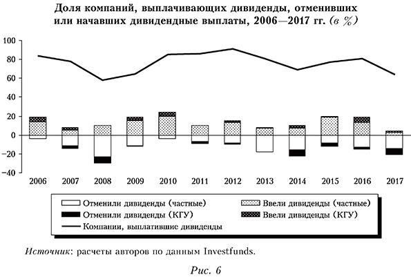 Доля компаний, выплачивающих дивиденды, отменивших или начавших дивидендные выплаты, 2006—2017 гг. (в %)