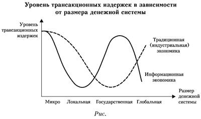 График уровня трансакционных издержек в зависимости от размера денежной системы
