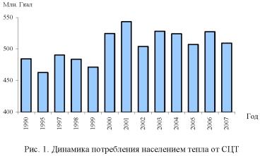 График, диаграмма потребления населением тепла от СЦТ.