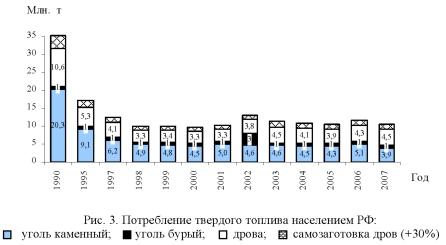 График, диаграмма потребления твердого топлива населением РФ.