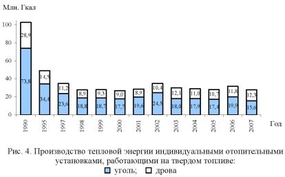 График, диаграмма производства тепловой энергии индивидуальными отопительными установками, работающими на твердом топливе.