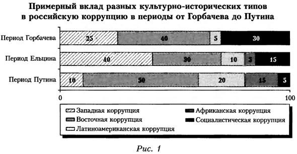 График вклада в российскую коррупцию в период от Горбачева до Путина