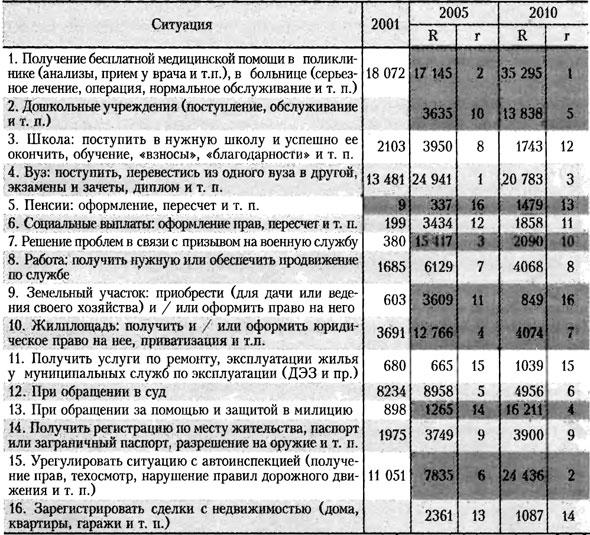 Таблица рынков бытовой коррупции