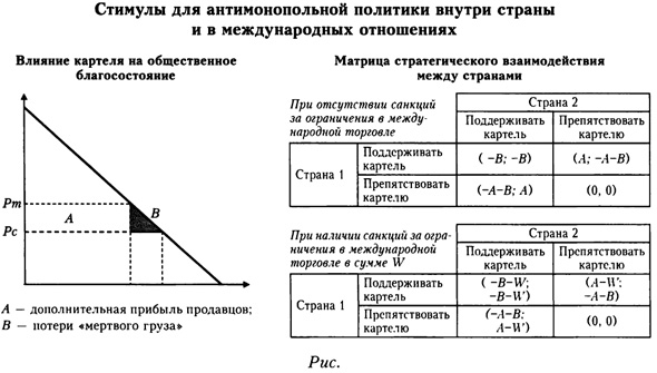 Стимулы для антимонопольной политики внутри страны и в международных отношениях