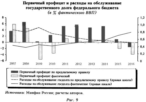 График первичного профицита и расходов на обслуживание государственного долга федерального бюджета