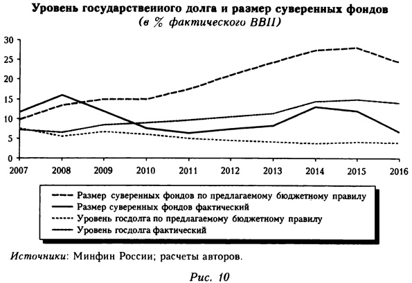 График уровня государственного долга и размера суверенных фондов