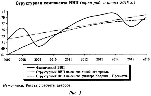 График структурной компоненты ВВП