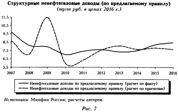График структурных нефтегазовых доходов