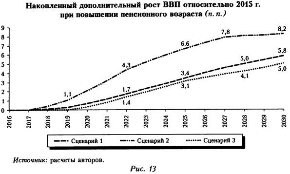 Накопленный дополнительный рост ВВП относительно 2015 года при повышении пенсионного возраста