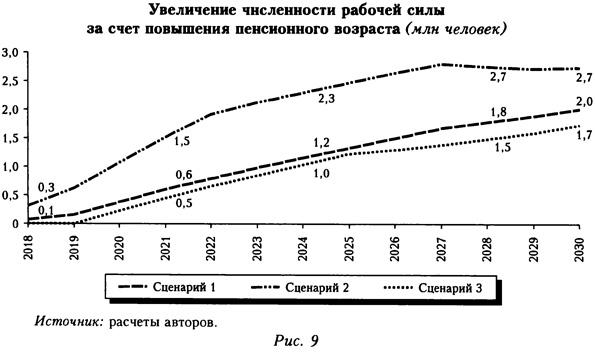 Увеличение численности рабочей силы за счет повышения пенсионного возраста