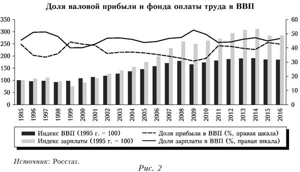 Доля валовой прибыли и фонда оплаты труда в ВВП