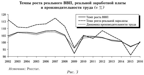 Темпы роста реального ВВП, реальной заработной платы и производительности труда