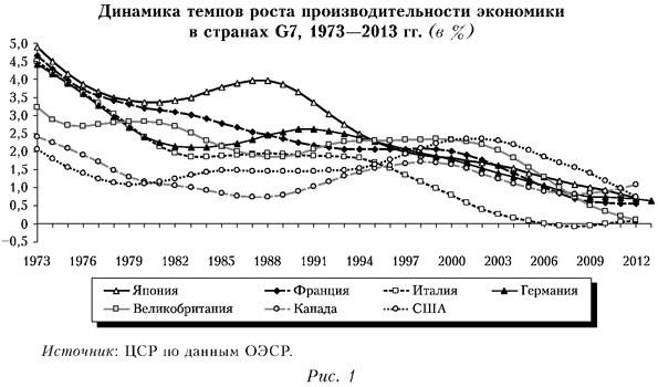 Динамика темпов роста производительности экономики в странах G7