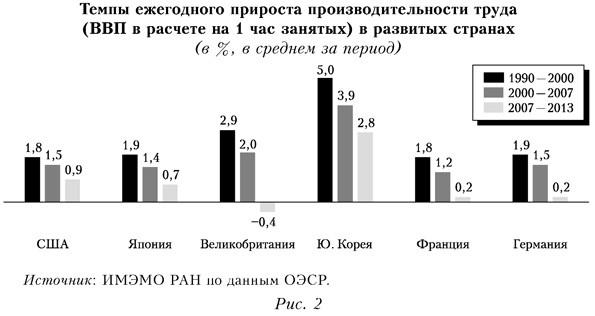 Темпы ежегодного прироста производительности труда в развитых странах