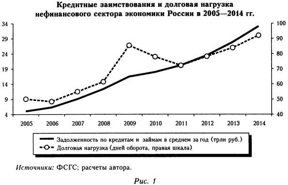 Кредитные заимствования и долговая нагрузка нефинансового сектора экономики России