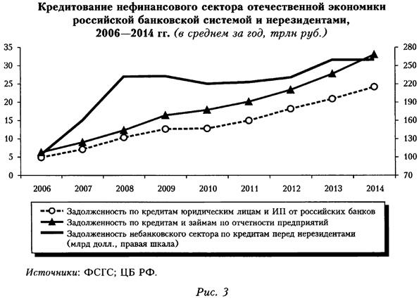 Кредитование нефинансового сектора отечественной экономики российской банковской системой и неризидентами