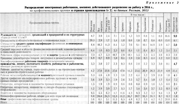 Распределение иностранных работников, имевших действовавшее разрешение на работу