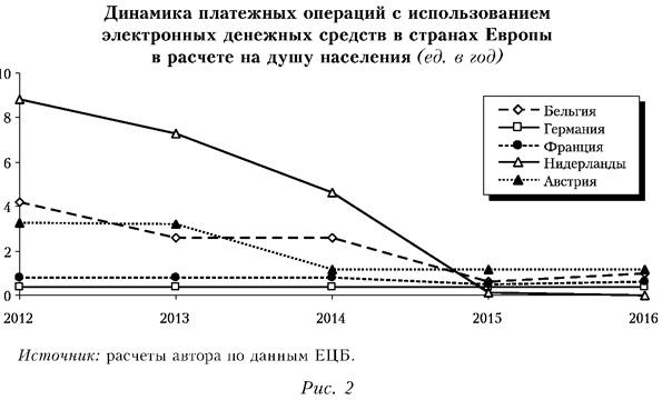 Динамика платежных операций с использованием электронных денежных средств в странах Европы в рсчете на душу населения