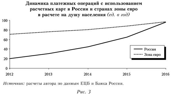 Динамика платежных операций с использованием расчетных карт в Россиии странах зоны евро в расчете на душу населения