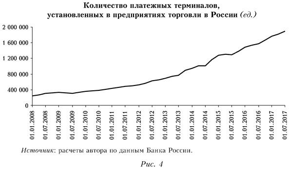 Количество платежных терминалов, установленных в предприятиях торговли в России