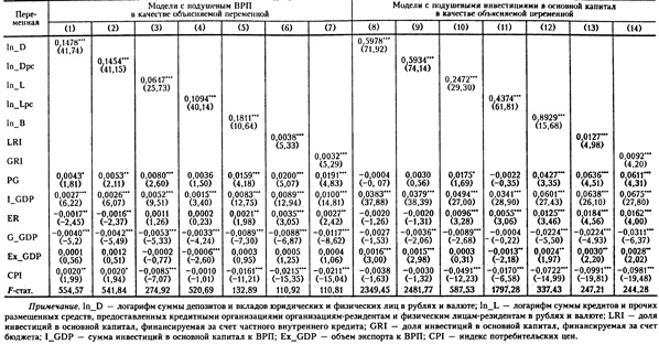 Оценка моделей связи переменных экономического и финансового развития российских регионов на основе капельных данных, FE-модель (N = 975)