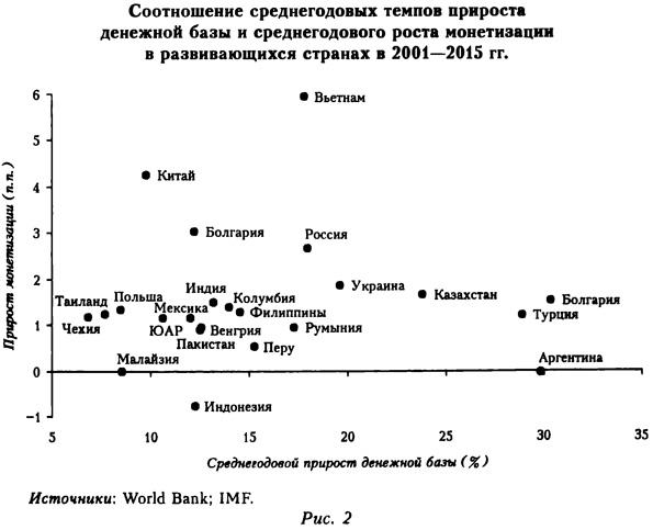 Соотношение среднегодовых темпов прироста денежной базы и среднегодового роста монетизации в развивающихся странах в 2001-2015 годах