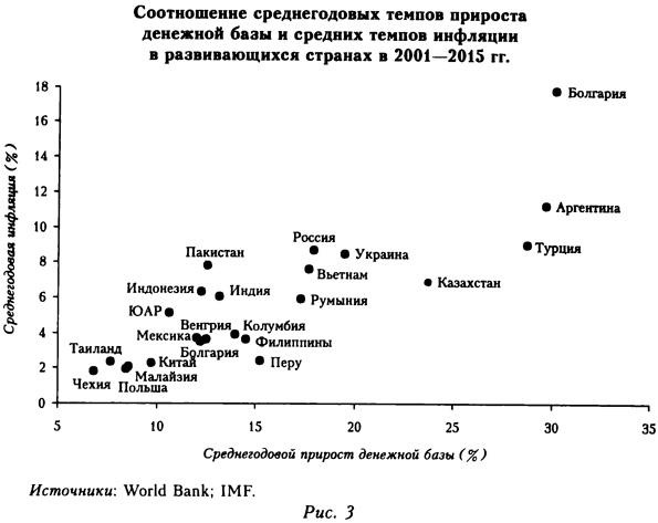 Соотношение среднегодовых темпов прироста денежной базы и средних темпов инфляции в развивающихся странах в 2001-2015 годах