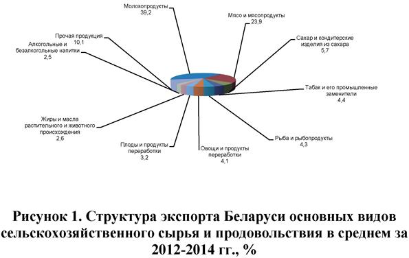 Структура экспорта Беларуси