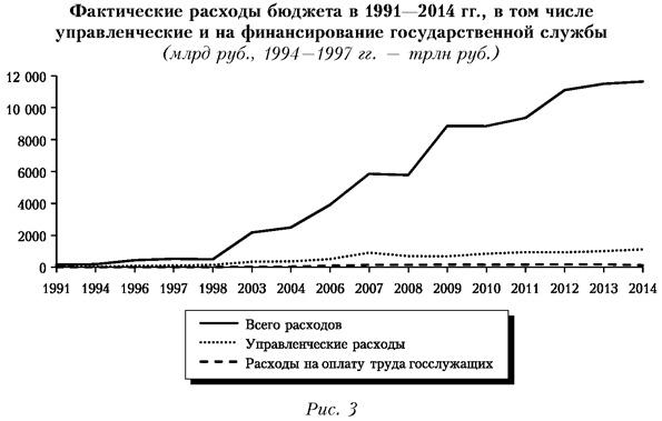 Фактические расходы бюджета в 1991-2014 годах, в том числе управленческие и на финансирование государственной службы