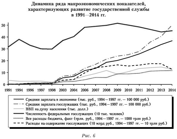 Динамика ряда макроэкономических показателей, характеризующих развитие государства