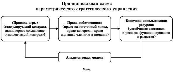 Принципиальная схема параметрического стратегического управления