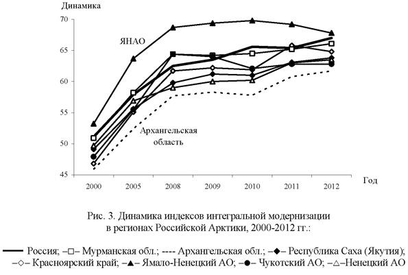 Динамика индексов интегральной модернизации в регионах Российской Арктики