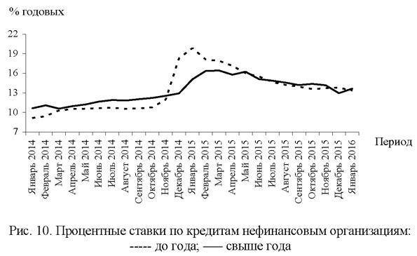 Процентные ставки по кредитам нефинансовым организациям