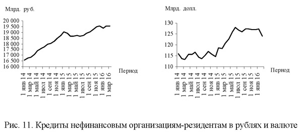 Кредиты нефинансовым организациям-резидентам в рублях и валюте