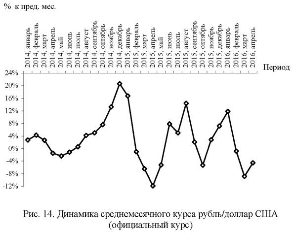 Динамика среднемесячного курса рубль/доллар США
