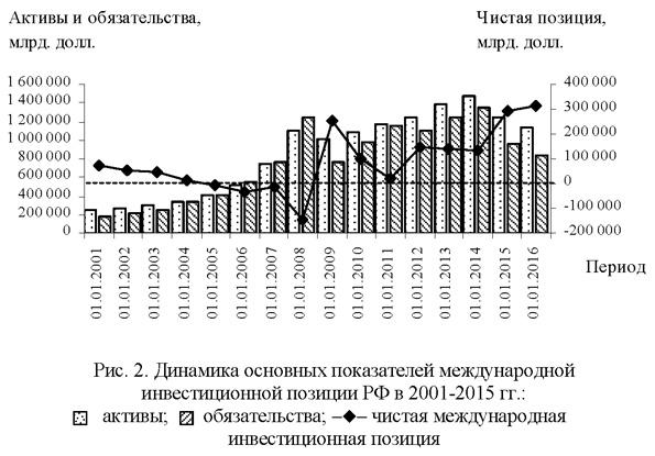 Динамика основных показателей международной инвестиционной позиции РФ в 2001-2015 годах