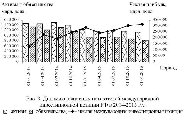 Динамика основных показателей международной инвестиционной позиции РФ в 2014-2015 годах