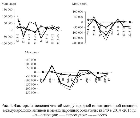 Факторы изменения чистой международной инвестиционной позиции, международных активов и международных обязательств в 2014-2015 годах