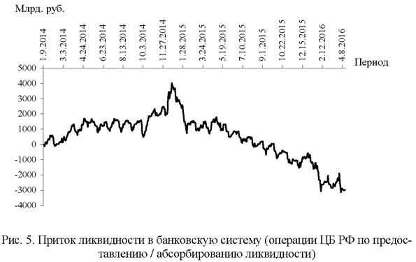 Приток ликвидности в банковскую систему