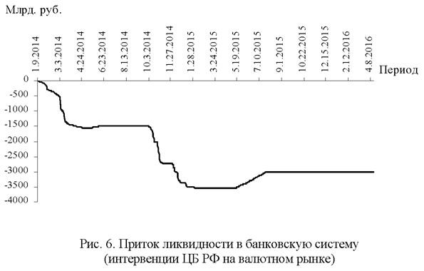 Приток ликвидности в банковскую систему (интервенции ЦБ РФ на валютном рынке)