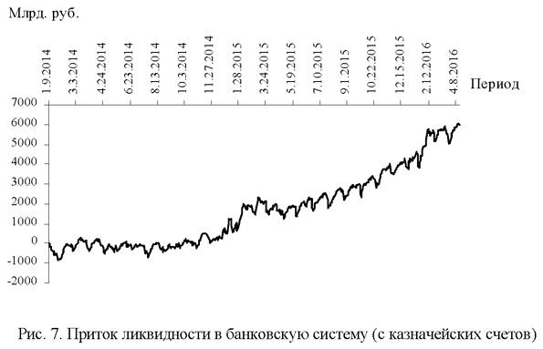 Приток ликвидности в банковскую систему (с казначейских счетов)