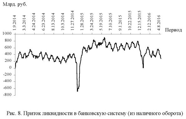 Приток ликвидности в банковскую систему (из наличного оборота)
