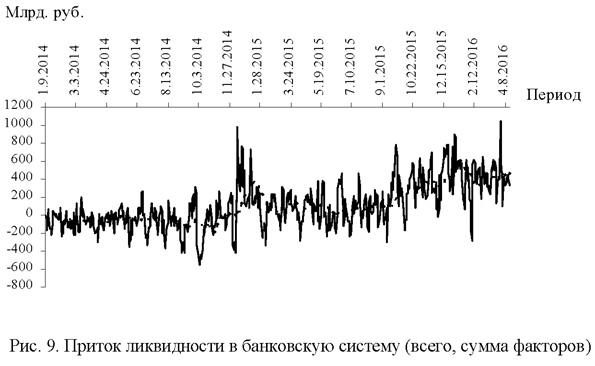 Приток ликвидности в банковскую систему (всего, сумма фаторов)