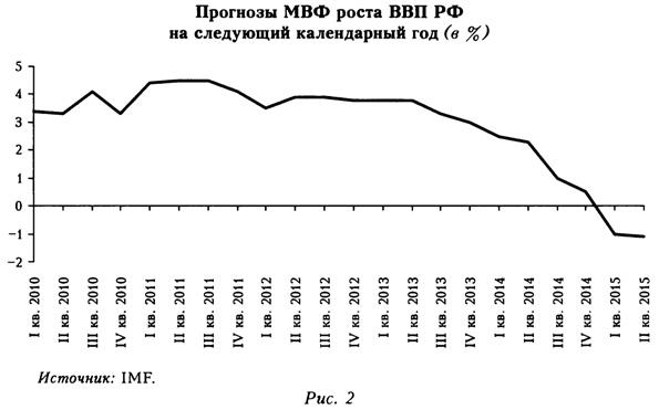 Влияние санкций на курс рубля доклад 2428