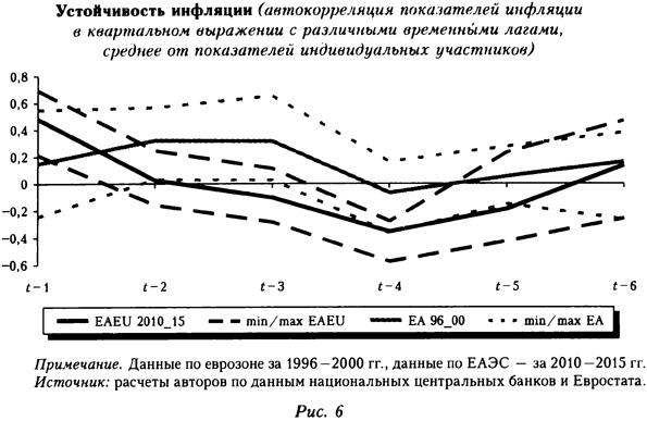 Устойчивость инфляции