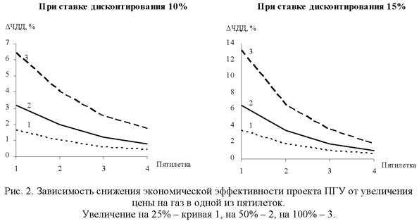 Зависимость снижения экономической эффектиности проекта ПГУ от увеличения цены на газ в одной из пятилеток