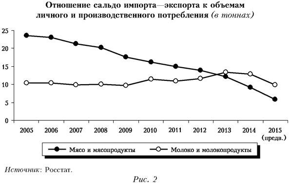 Отношение сальдо импорта-экспорта к объемам личного и производственного потребления